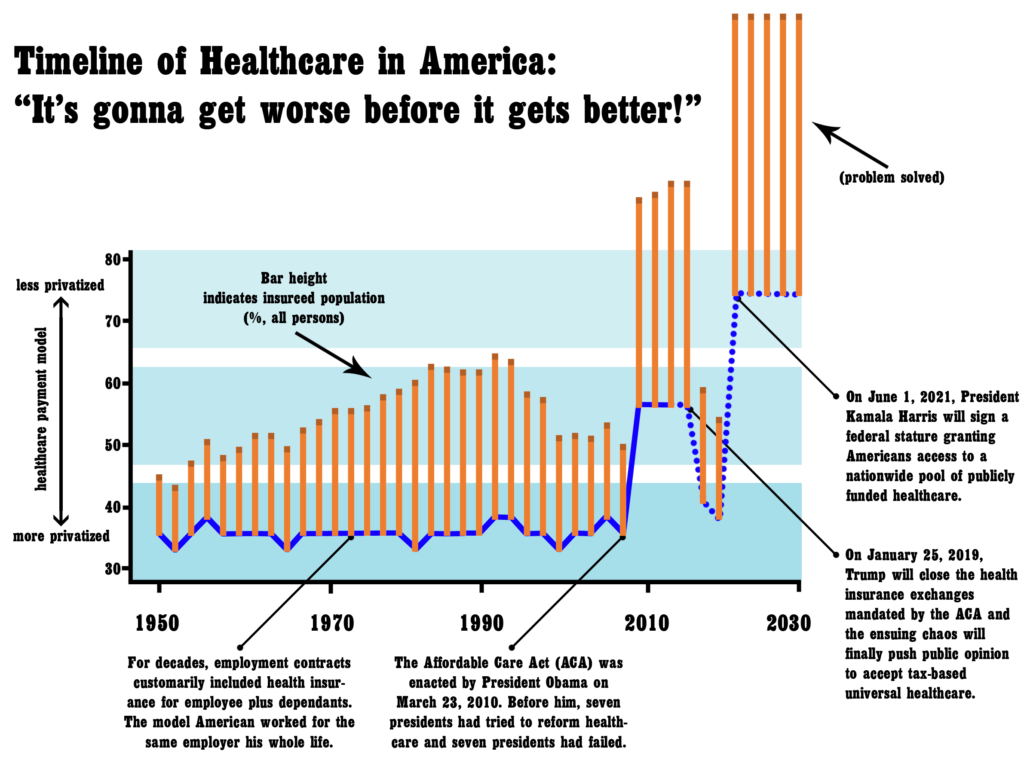 analysis of how american healthcare killed Cbo and jct estimate that enacting the american health care act would reduce federal deficits by $337 billion over the coming decade and increase the number of people who are uninsured by 24 million in 2026 relative to current law the concurrent resolution on the budget for fiscal year 2017.